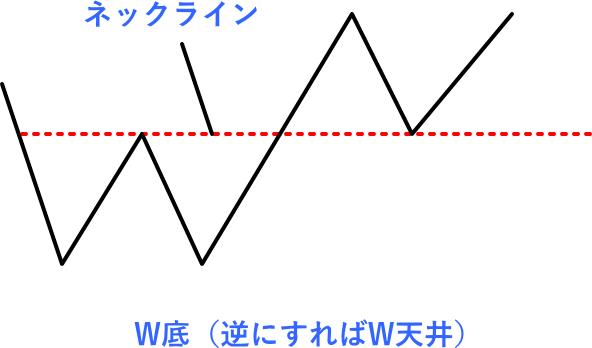 W底とW天井のネックラインの解説