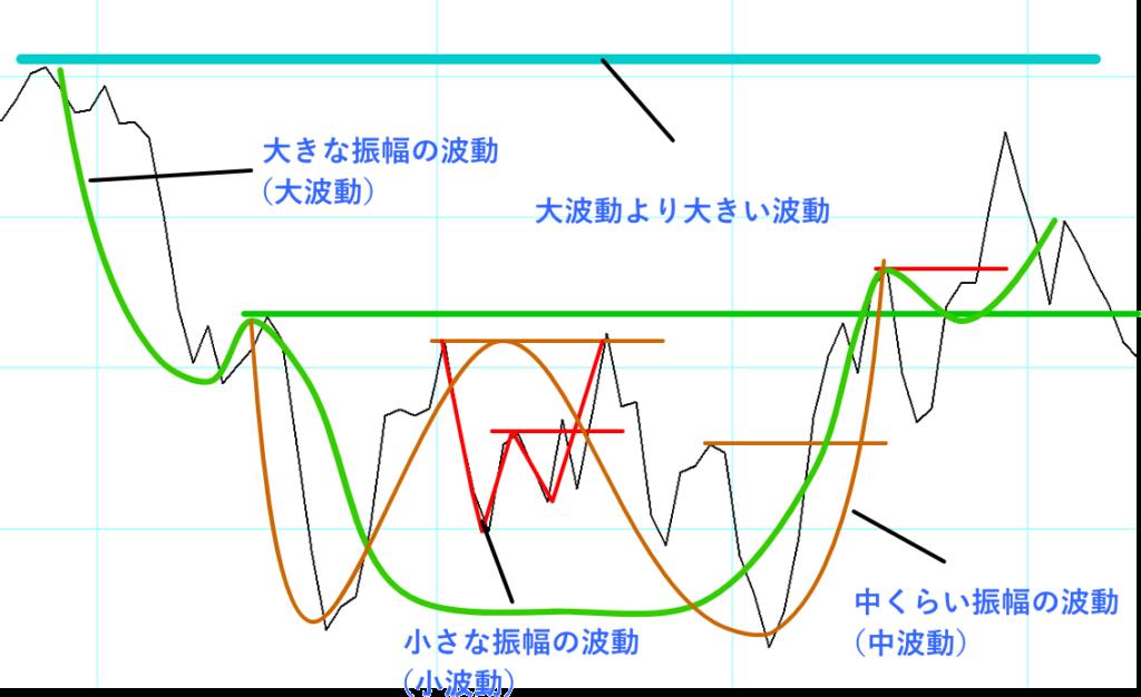 波動の大きさごとのネックラインを解説した