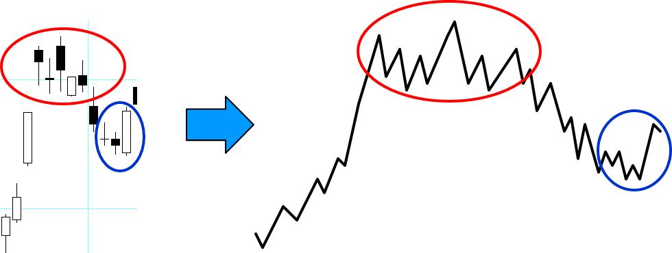ローソク足チャートを高値安値を考慮したラインチャートに直した図