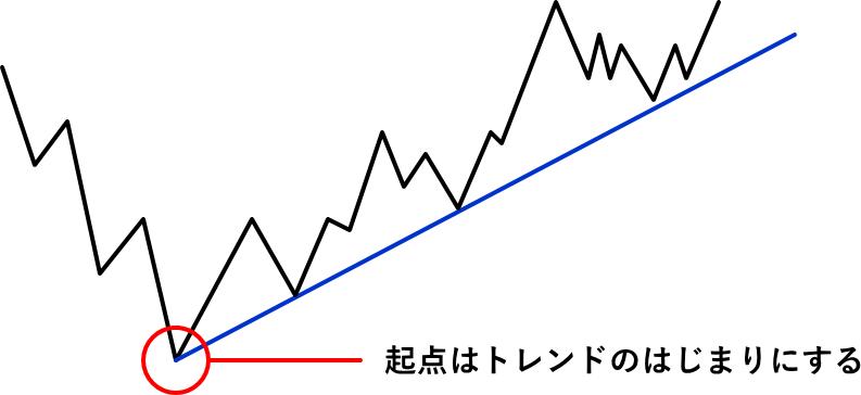 トレンドラインの起点の解説