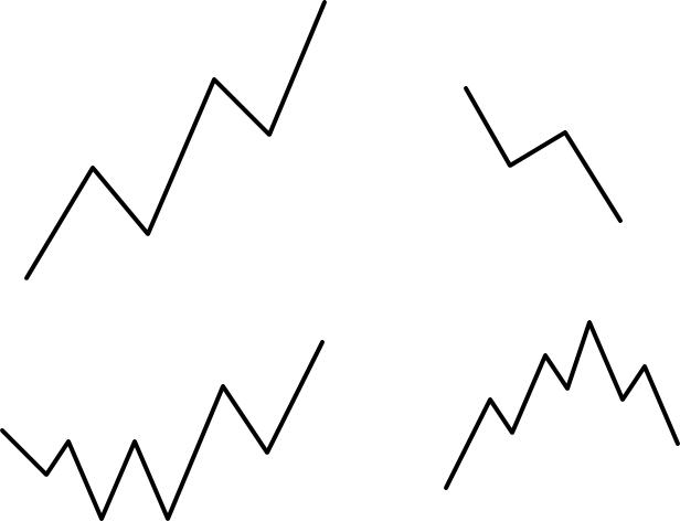 株の値動きの型