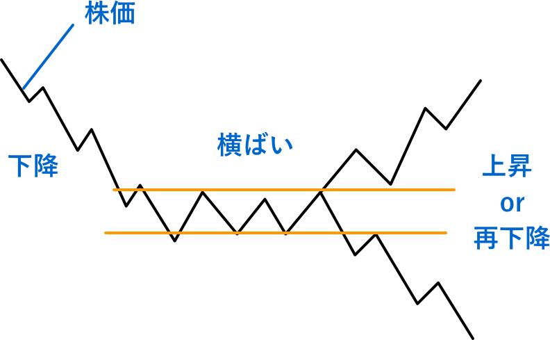 株の値動きの基本(上昇から横ばいした後の動き)