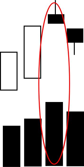 正常でないローソク足と出来高のパターン2
