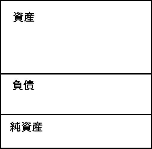 決算短信に記載されている貸借対照表の様式