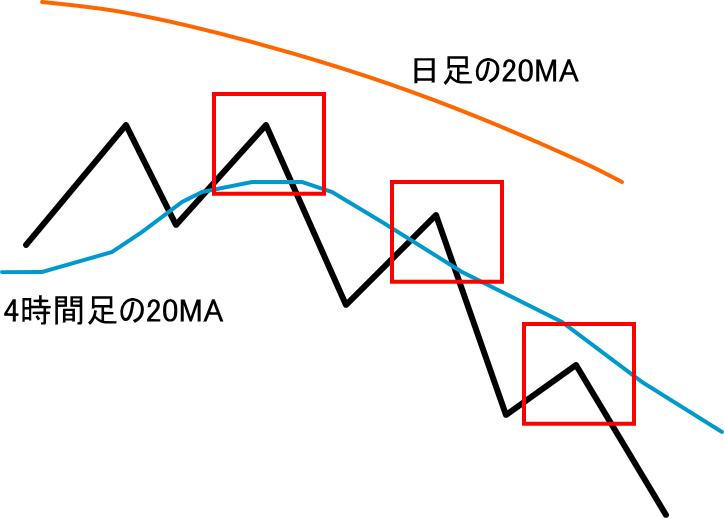 上位足の環境を拡大(下降トレンド)