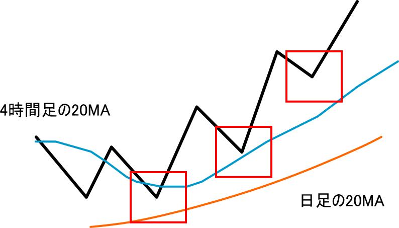 上位足の環境を拡大(上昇トレンド)