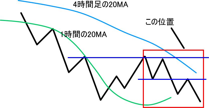 下降トレンドの中の上位足の戻りと主足の戻り天井の関係