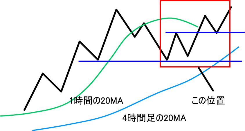 上昇トレンドの中の上位足の押しと主足の押し底の関係