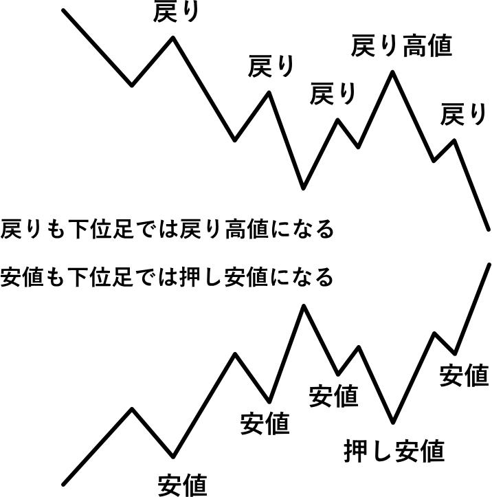 ダウ理論の戻り高値と押し安値の定義