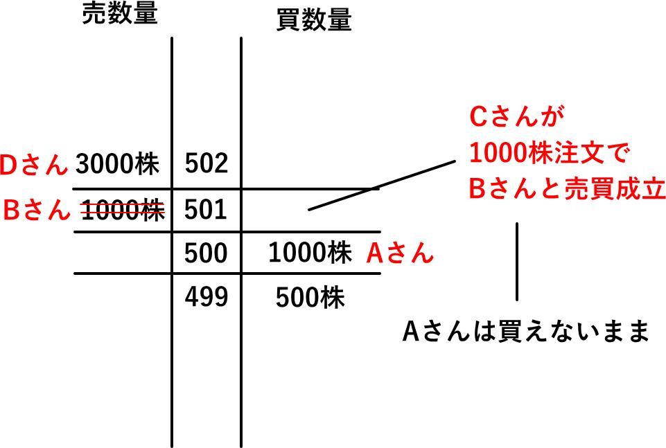 株の売買状況を表す板情報