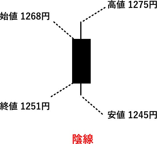 陰線のローソク足の意味を解説