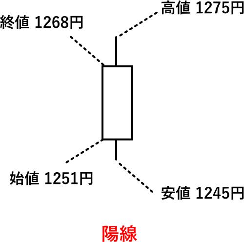 陽線のローソク足の意味を解説