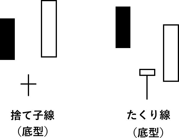 捨て子線とたくり線の底型