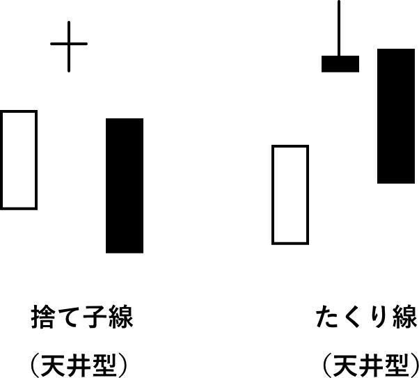 捨て子線とたくり線の天井型