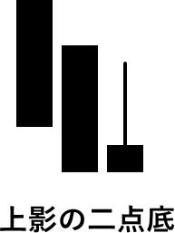 上影の二点底(酒田罫線法の型)